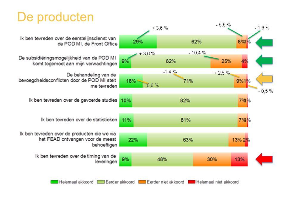 De producten - 5,6 % - 10,4 % + 3,6 % - 1,6 % + 3,6 % - 0,6 % -1,4 % + 2,5 % - 0,5 %