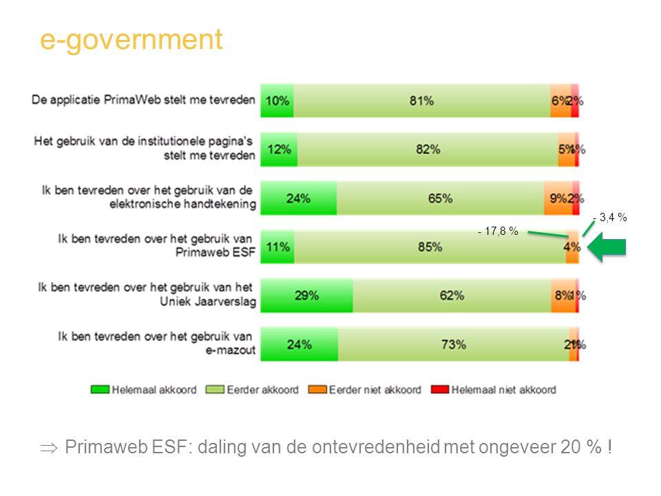 e-government  Primaweb ESF: daling van de ontevredenheid met ongeveer 20 % ! - 3,4 % - 17,8 %