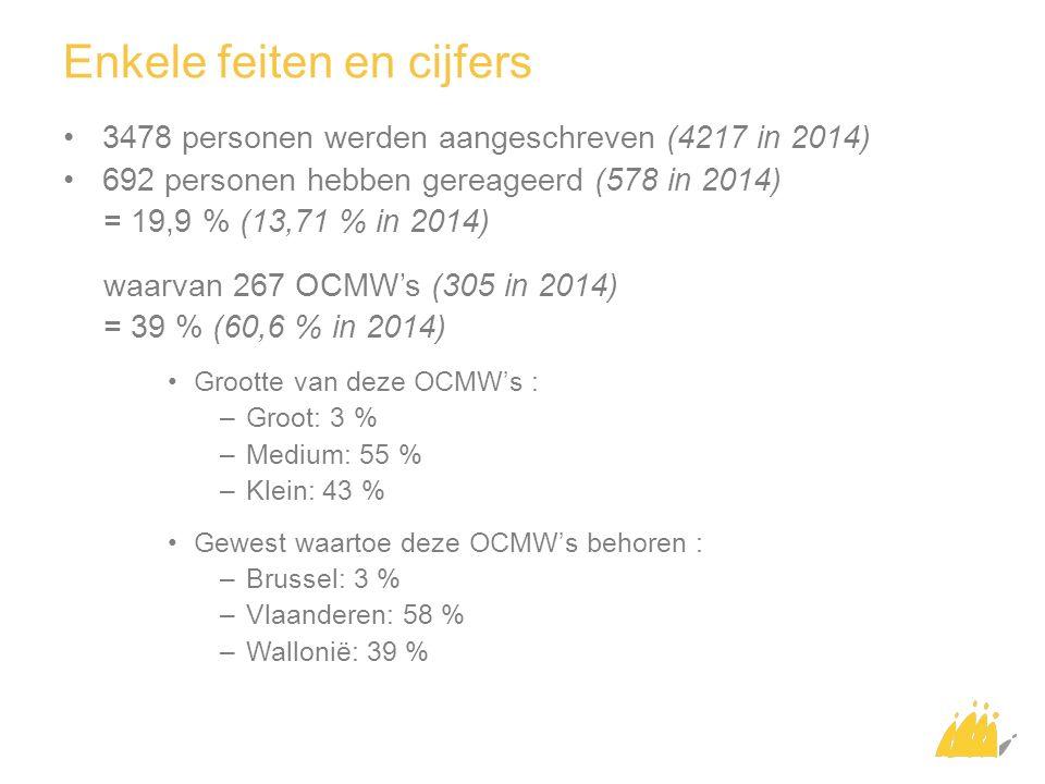 3478 personen werden aangeschreven (4217 in 2014) 692 personen hebben gereageerd (578 in 2014) = 19,9 % (13,71 % in 2014) waarvan 267 OCMW's (305 in 2