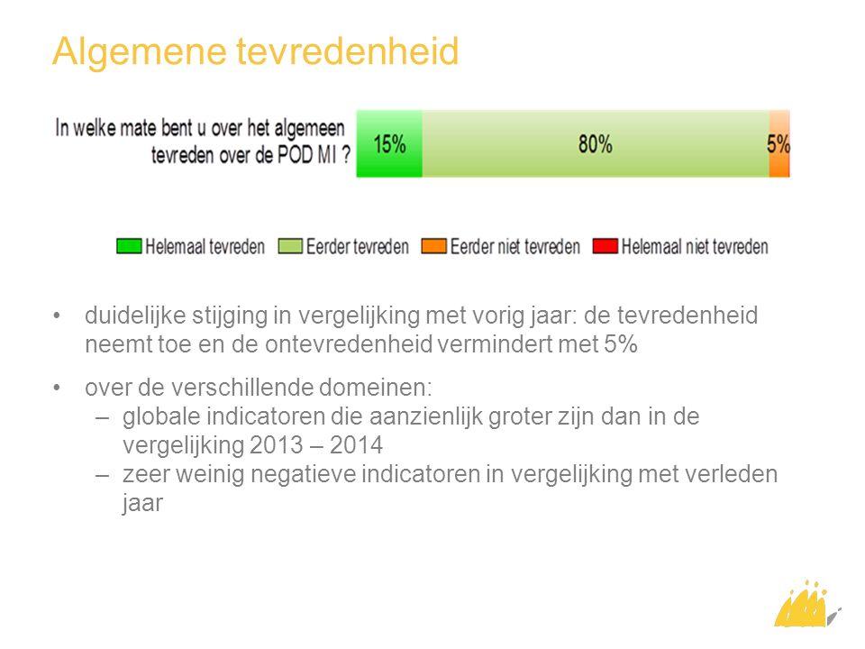 Algemene tevredenheid duidelijke stijging in vergelijking met vorig jaar: de tevredenheid neemt toe en de ontevredenheid vermindert met 5% over de ver