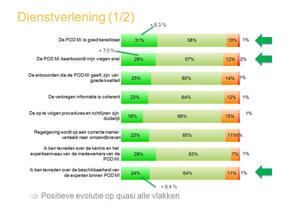 Dienstverlening (1/2)  Positieve evolutie op quasi alle vlakken + 8,3 % + 7,0 % + 6,4 %