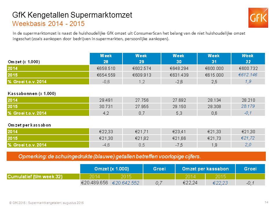 14 © GfK 2015 | Supermarktkengetallen | augustus 2015 GfK Kengetallen Supermarktomzet Weekbasis 2014 - 2015 In de supermarktomzet is naast de huishoud