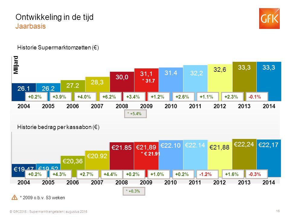 15 © GfK 2015 | Supermarktkengetallen | augustus 2015 Historie Supermarktomzetten (€) Historie bedrag per kassabon (€) +0.2%+3.9%+4.0%+6.2% +0.2%+4.3%