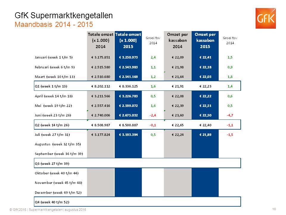 16 © GfK 2015 | Supermarktkengetallen | augustus 2015 GfK Supermarktkengetallen Maandbasis 2014 - 2015