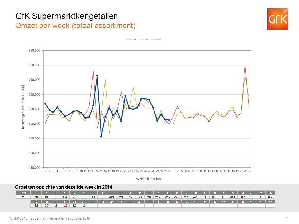 17 © GfK 2015 | Supermarktkengetallen | augustus 2015 Groei ten opzichte van dezelfde week in 2014 GfK Supermarktkengetallen Omzet per week (totaal as