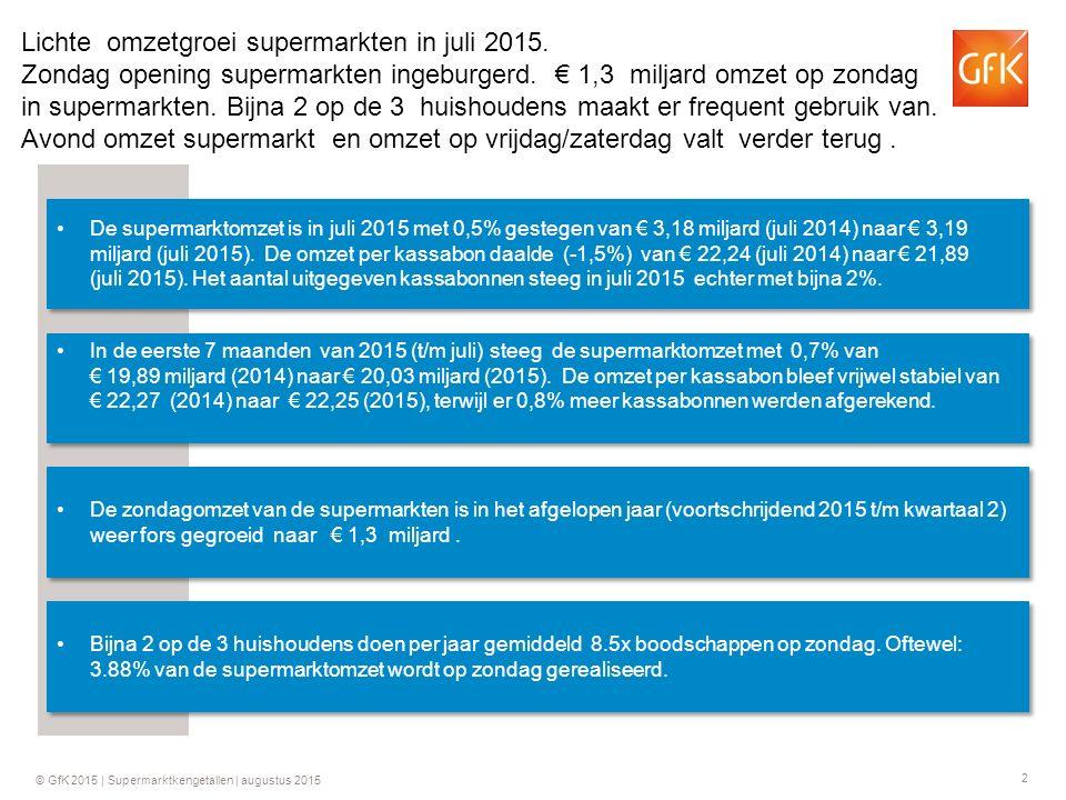 2 Lichte omzetgroei supermarkten in juli 2015. Zondag opening supermarkten ingeburgerd. € 1,3 miljard omzet op zondag in supermarkten. Bijna 2 op de 3