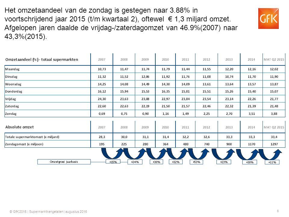 17 © GfK 2015 | Supermarktkengetallen | augustus 2015 Groei ten opzichte van dezelfde week in 2014 GfK Supermarktkengetallen Omzet per week (totaal assortiment)