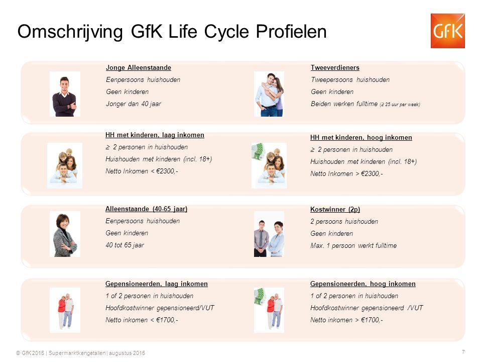 7 © GfK 2015 | Supermarktkengetallen | augustus 2015 Omschrijving GfK Life Cycle Profielen Jonge Alleenstaande Eenpersoons huishouden Geen kinderen Jo