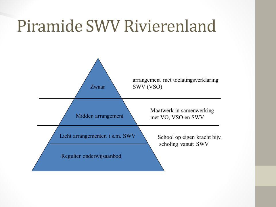 Het SWV Rivierenland heeft gekozen voor een uniforme invulling van de schoolondersteuningsprofielen.