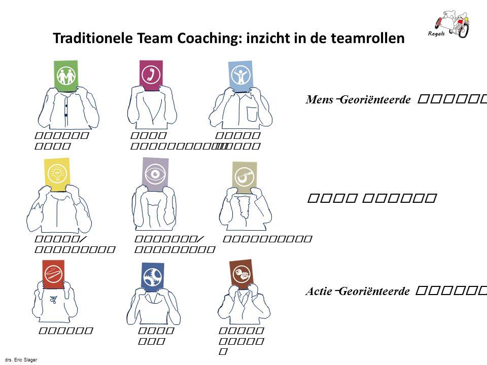 Voorz itter Bron onderzoeker Teamwe rker Specialist Monitor / Evaluator Plant / Innovator VormerAfma ker Bedri jfsma n Traditionele Team Coaching: inz