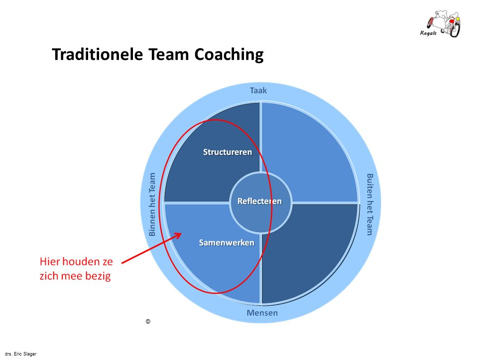 Traditionele Team Coaching: vertrouwen in jezelf drs. Eric Slager