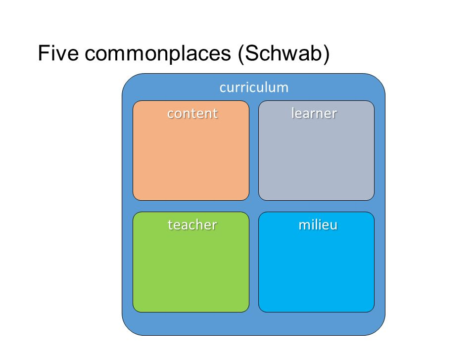 Five commonplaces (Schwab) curriculum contentlearner teachermilieu