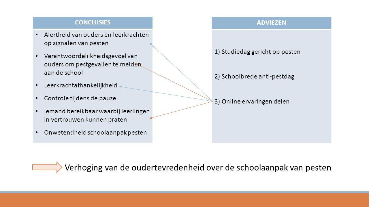 CONCLUSIES Alertheid van ouders en leerkrachten op signalen van pesten Verantwoordelijkheidsgevoel van ouders om pestgevallen te melden aan de school