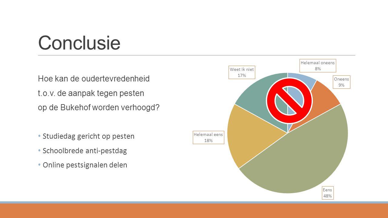 Conclusie Hoe kan de oudertevredenheid t.o.v. de aanpak tegen pesten op de Bukehof worden verhoogd? Studiedag gericht op pesten Schoolbrede anti-pestd