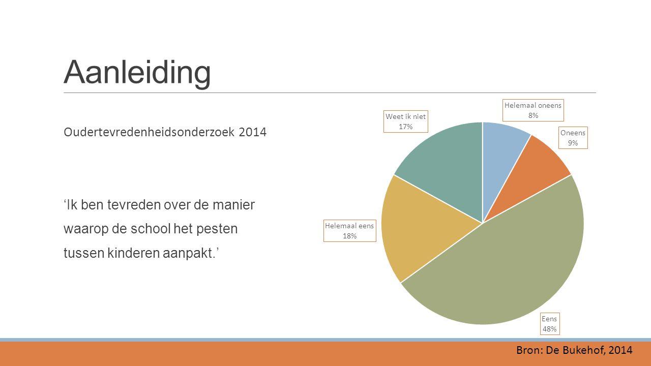 Aanleiding Oudertevredenheidsonderzoek 2014 'Ik ben tevreden over de manier waarop de school het pesten tussen kinderen aanpakt.' Bron: De Bukehof, 20