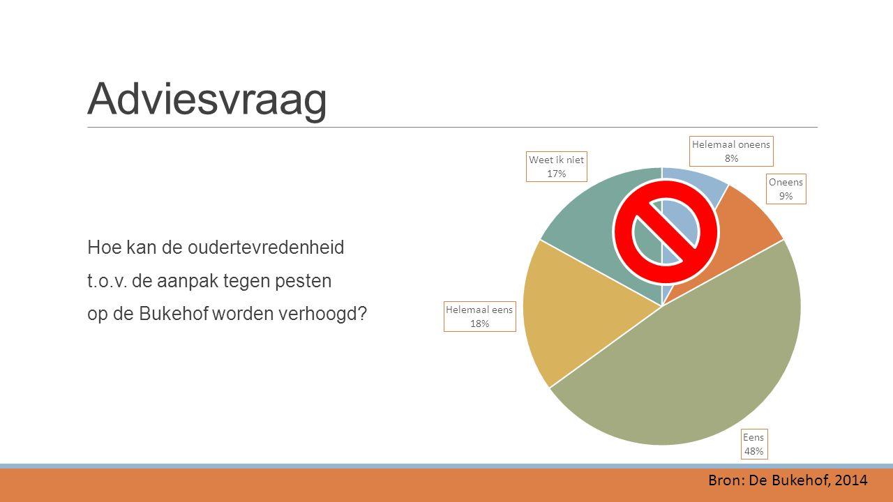 Adviesvraag Hoe kan de oudertevredenheid t.o.v. de aanpak tegen pesten op de Bukehof worden verhoogd? Bron: De Bukehof, 2014