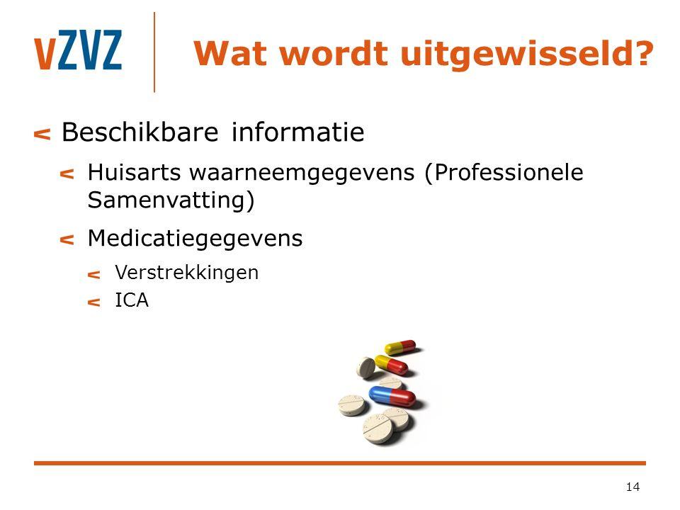 Wat wordt uitgewisseld? 14 Beschikbare informatie Huisarts waarneemgegevens (Professionele Samenvatting) Medicatiegegevens Verstrekkingen ICA