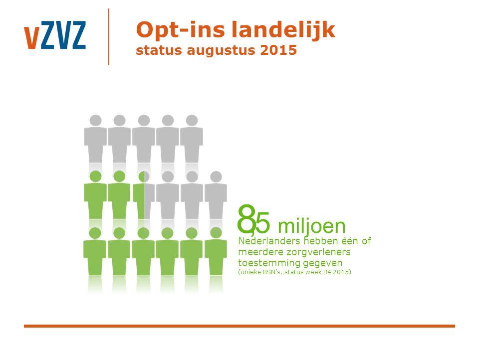 Opt-ins landelijk status augustus 2015,5 miljoen Nederlanders hebben één of meerdere zorgverleners toestemming gegeven (unieke BSN's, status week 34 2015) 8