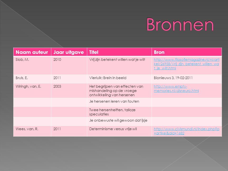 Naam auteurJaar uitgaveTitelBron Slob, M.2010Vrij zijn betekent willen wat je wilthttp://www.filosofiemagazine.nl/nl/arti kel/26958/Vrij_zijn_betekent