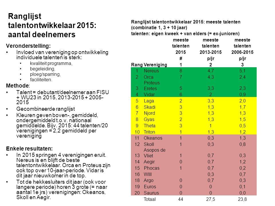 Ranglijst talentontwikkelaar 2015 : efficientie/rendement Veronderstelling: Invloed van vereniging op ontwikkeling individuele talenten uit eigen kweek (excl.
