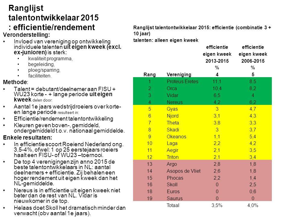 Ranglijst talentontwikkelaar 2015 : efficientie/rendement Veronderstelling: Invloed van vereniging op ontwikkeling individuele talenten uit eigen kwee