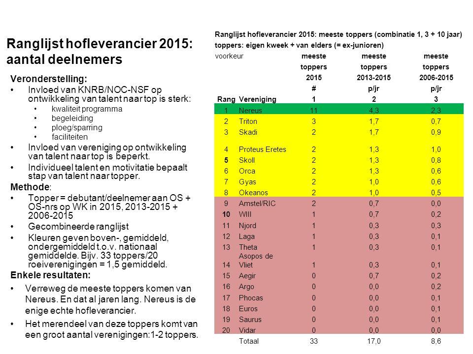 Ranglijst hofleverancier 2015: efficientie/rendement Veronderstelling: Invloed van KNRB/NOC-NSF op ontwikkeling van talent naar top is sterk: kwaliteit programma, begeleiding, ploeg/sparring, faciliteiten.