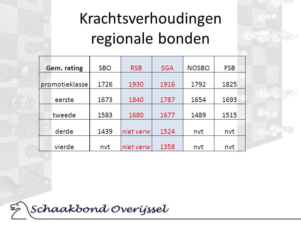 Krachtsverhoudingen regionale bonden Gem.
