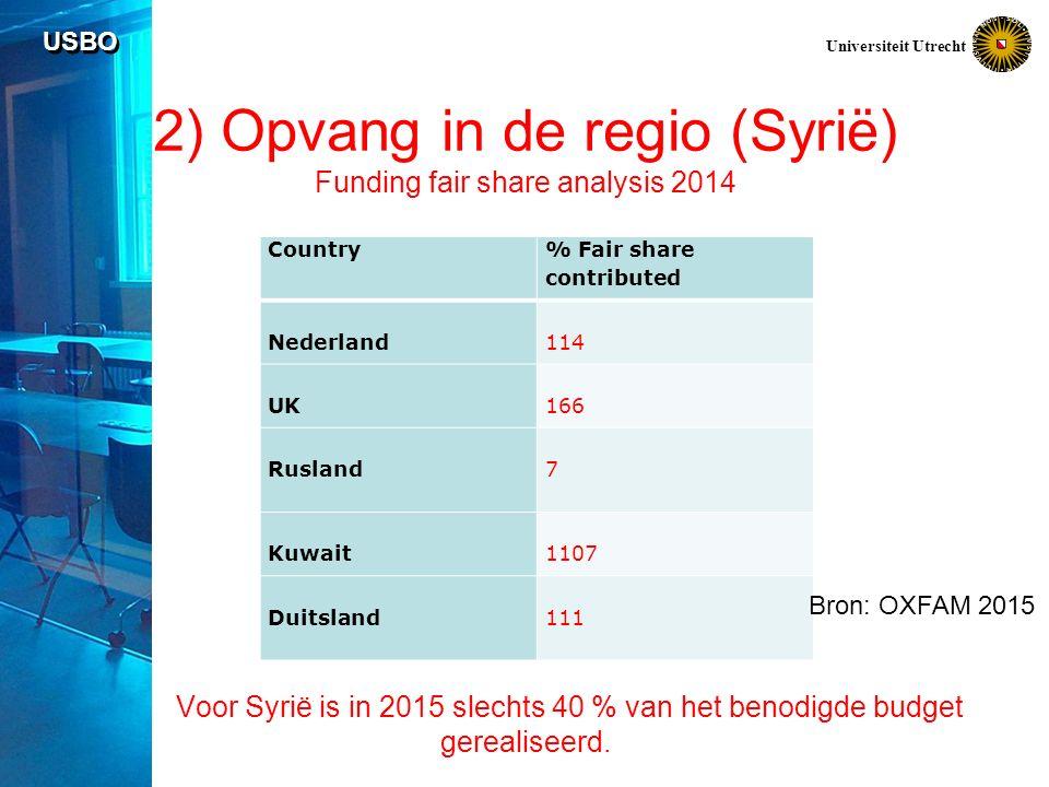 USBO Universiteit Utrecht 2) Opvang in de regio (Syrië) Funding fair share analysis 2014 Voor Syrië is in 2015 slechts 40 % van het benodigde budget gerealiseerd.