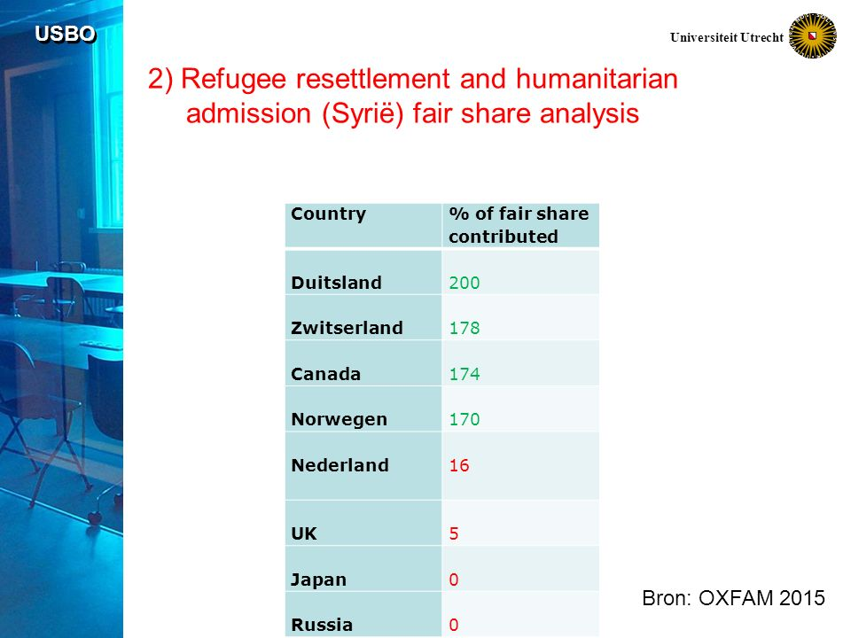 USBO Universiteit Utrecht 2) Refugee resettlement and humanitarian admission (Syrië) fair share analysis Country % of fair share contributed Duitsland200 Zwitserland178 Canada174 Norwegen170 Nederland16 UK5 Japan0 Russia0 Bron: OXFAM 2015