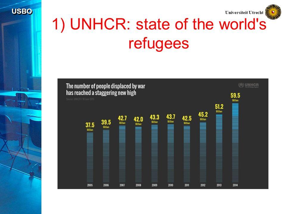 USBO Universiteit Utrecht 1) Grootste herkomstlanden Syrië 4,1 miljoen ( + idp 7 miljoen) Afghanistan 2,6 miljoen Somalië 1,1 miljoen