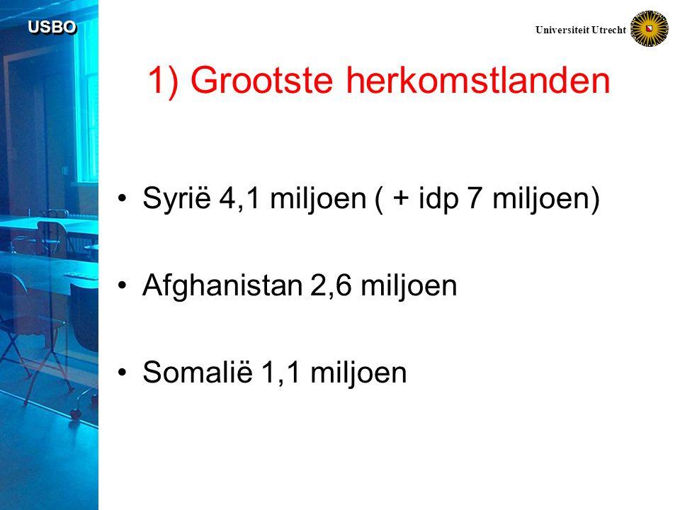 USBO Universiteit Utrecht 1) Grootste opvanglanden 1.