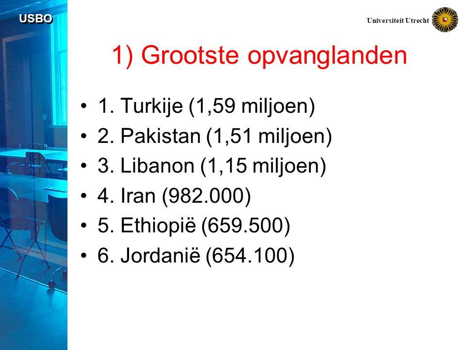 USBO Universiteit Utrecht Bron: Eurostat
