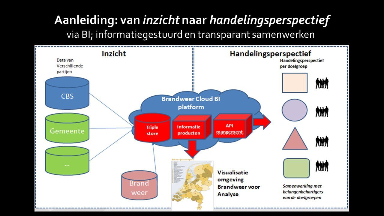 Aanleiding: van inzicht naar handelingsperspectief via BI; informatiegestuurd en transparant samenwerken
