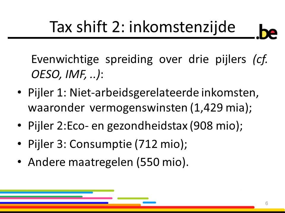 Tax shift 2: inkomstenzijde Evenwichtige spreiding over drie pijlers (cf. OESO, IMF,..): Pijler 1: Niet-arbeidsgerelateerde inkomsten, waaronder vermo