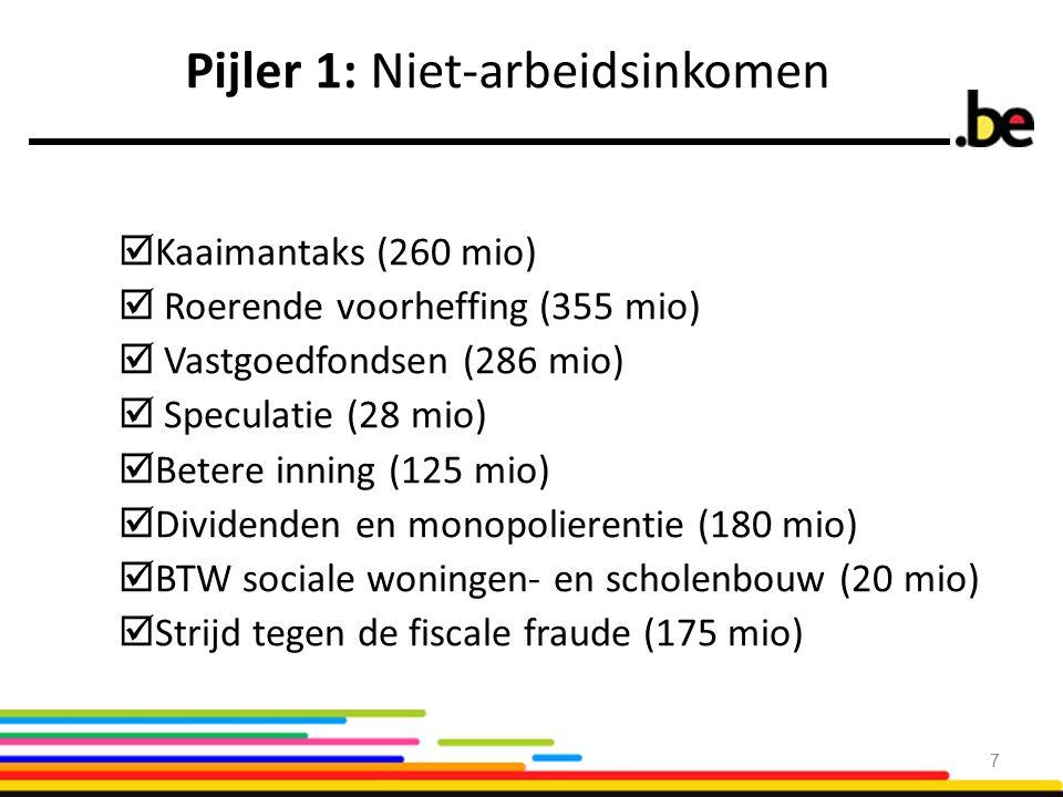 Pijler 1: Niet-arbeidsinkomen  Kaaimantaks (260 mio)  Roerende voorheffing (355 mio)  Vastgoedfondsen (286 mio)  Speculatie (28 mio)  Betere inni
