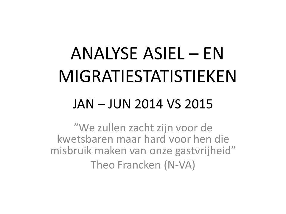 ANALYSE ASIEL – EN MIGRATIESTATISTIEKEN We zullen zacht zijn voor de kwetsbaren maar hard voor hen die misbruik maken van onze gastvrijheid Theo Francken (N-VA) JAN – JUN 2014 VS 2015