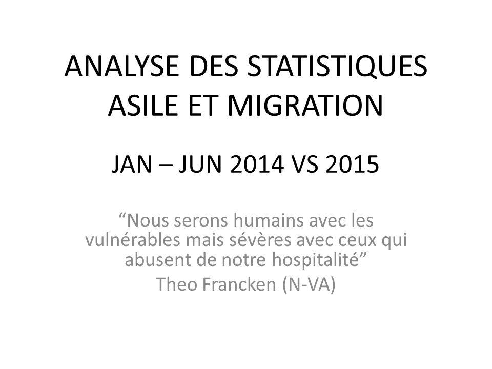 ANALYSE DES STATISTIQUES ASILE ET MIGRATION JAN – JUN 2014 VS 2015 Nous serons humains avec les vulnérables mais sévères avec ceux qui abusent de notre hospitalité Theo Francken (N-VA)