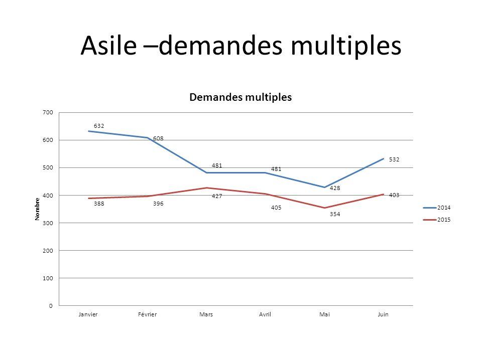 Asile –demandes multiples