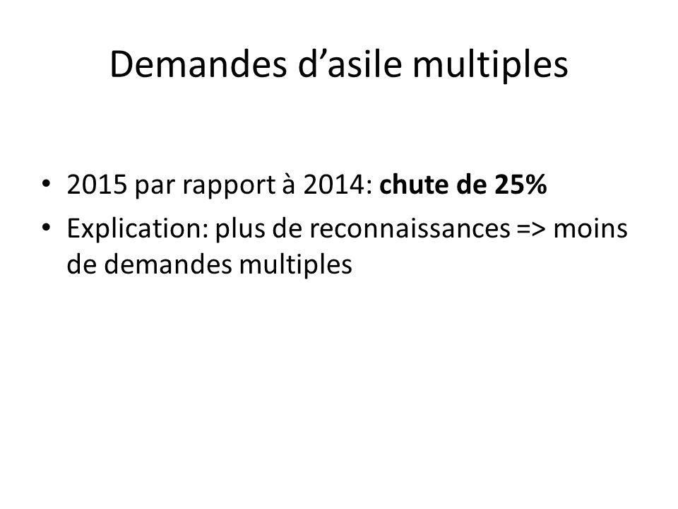 Demandes d'asile multiples 2015 par rapport à 2014: chute de 25% Explication: plus de reconnaissances => moins de demandes multiples