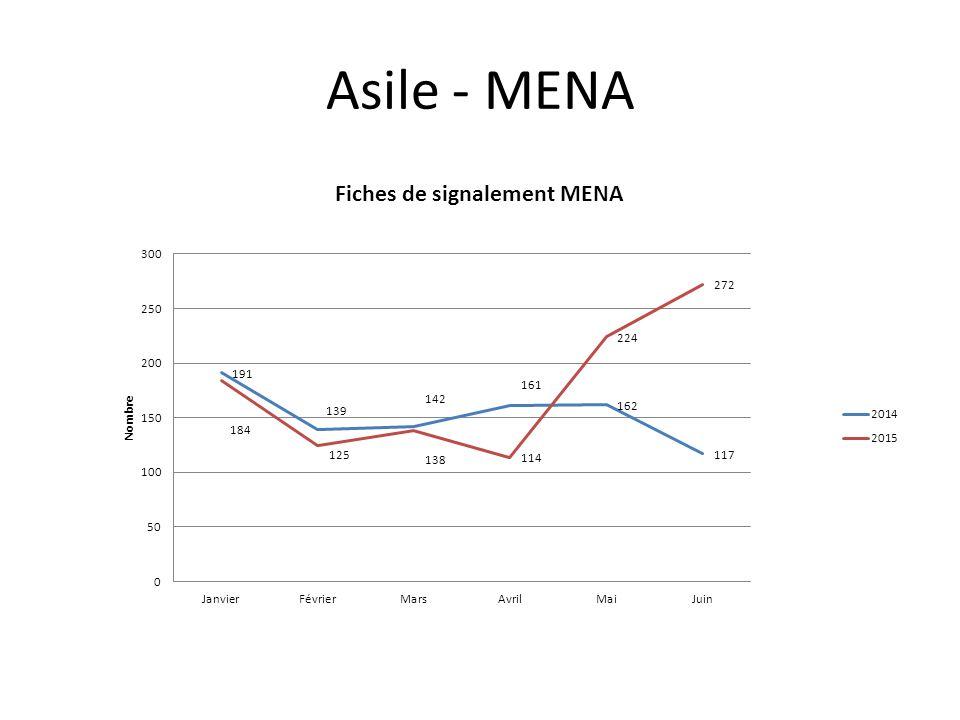 Asile - MENA