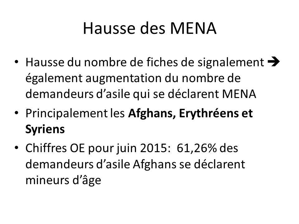 Hausse des MENA Hausse du nombre de fiches de signalement  également augmentation du nombre de demandeurs d'asile qui se déclarent MENA Principalement les Afghans, Erythréens et Syriens Chiffres OE pour juin 2015: 61,26% des demandeurs d'asile Afghans se déclarent mineurs d'âge