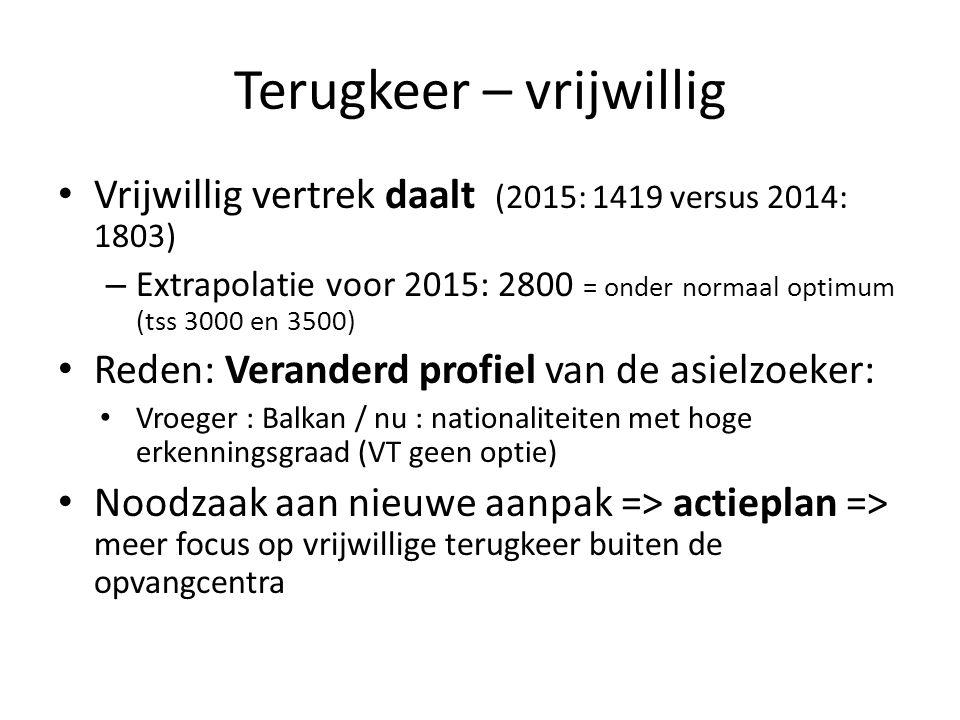 Terugkeer – vrijwillig Vrijwillig vertrek daalt (2015: 1419 versus 2014: 1803) – Extrapolatie voor 2015: 2800 = onder normaal optimum (tss 3000 en 350