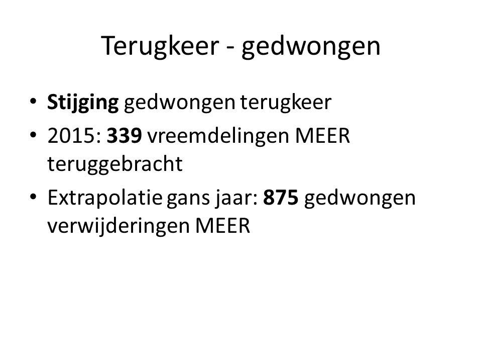 Terugkeer - gedwongen Stijging gedwongen terugkeer 2015: 339 vreemdelingen MEER teruggebracht Extrapolatie gans jaar: 875 gedwongen verwijderingen MEER