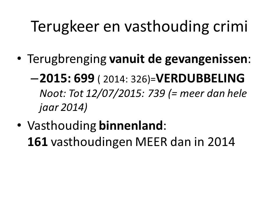 Terugkeer en vasthouding crimi Terugbrenging vanuit de gevangenissen: – 2015: 699 ( 2014: 326)= VERDUBBELING Noot: Tot 12/07/2015: 739 (= meer dan hele jaar 2014) Vasthouding binnenland: 161 vasthoudingen MEER dan in 2014