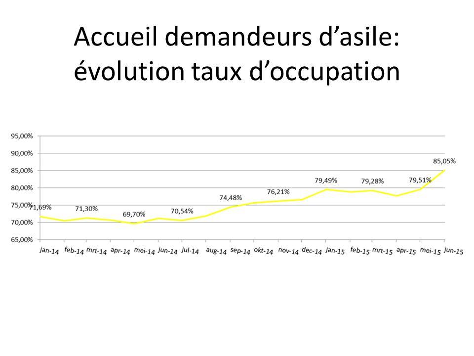 Accueil demandeurs d'asile: évolution taux d'occupation