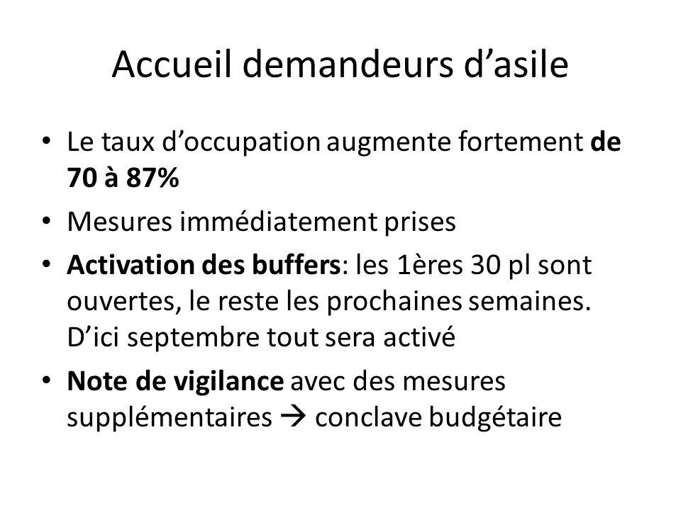 Accueil demandeurs d'asile Le taux d'occupation augmente fortement de 70 à 87% Mesures immédiatement prises Activation des buffers: les 1ères 30 pl sont ouvertes, le reste les prochaines semaines.