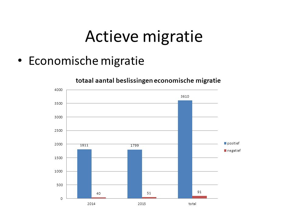 Actieve migratie Economische migratie
