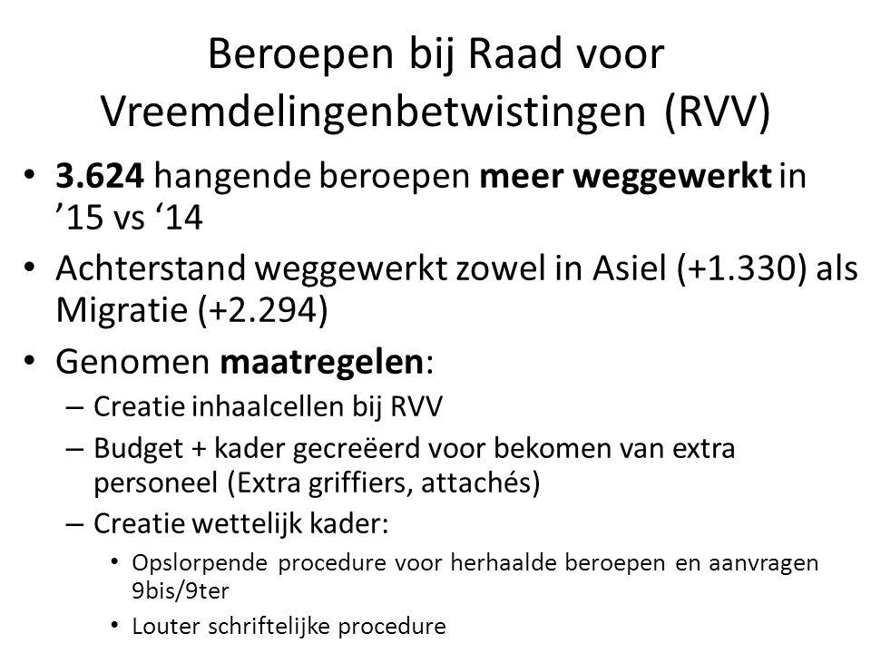Beroepen bij Raad voor Vreemdelingenbetwistingen (RVV) 3.624 hangende beroepen meer weggewerkt in '15 vs '14 Achterstand weggewerkt zowel in Asiel (+1