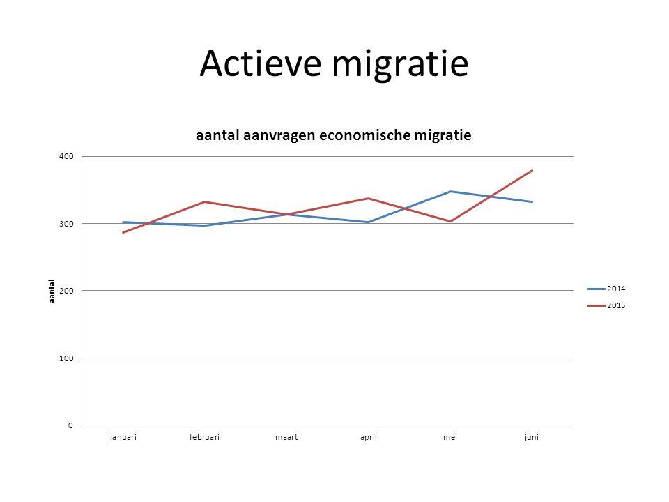 Passieve migratie 9 bis: 41% minder aanvragen in 2015  motief: mogelijke impact retributierecht + vermindering werkreserve 9 ter: 45% minder aanvragen in 2015  motief: vermindering werkreserve 9ter = opnieuw procedure zoals initieel bedoeld