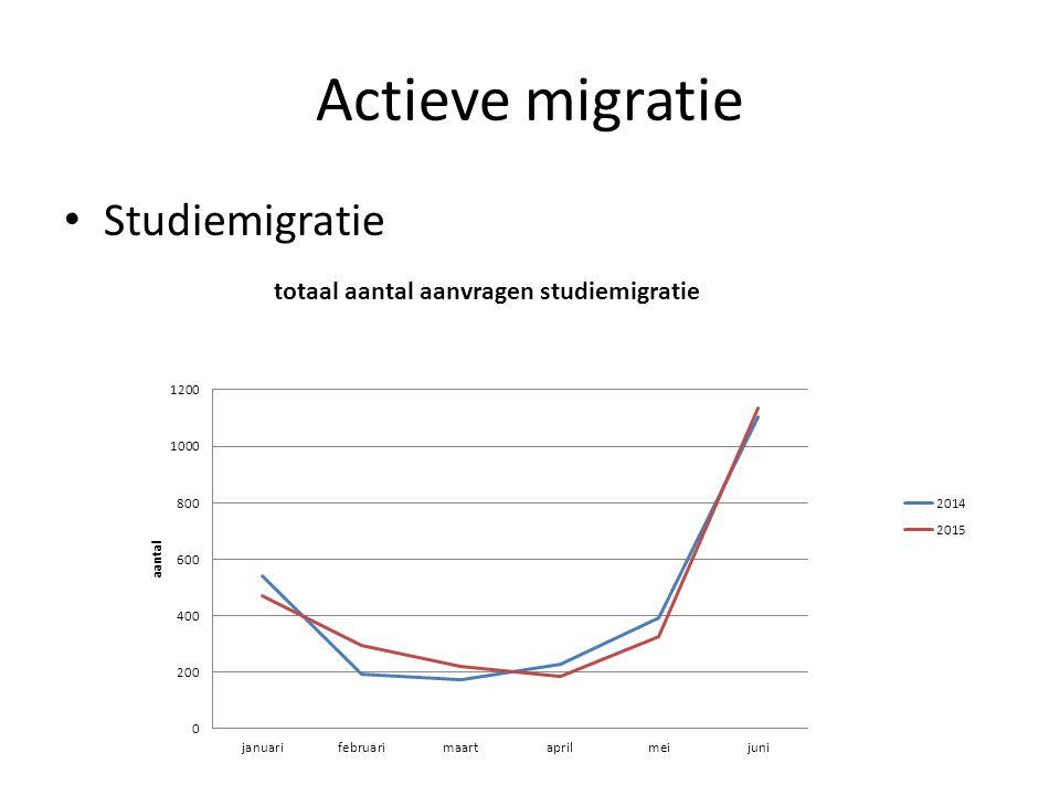 Passieve migratie 9 bis: verhoging aantal positieve beslissingen (+ 19%) en vermindering negatieve beslissingen (-23% onontvankelijk en – 21% ongegrond) 9 ter: + 5% onontvankelijk en vermindering beslissingen ongegrond 9 ter: +49% positieve beslissingen Algemeen: procedures worden weer waarvoor ze bestemd waren